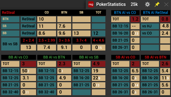 PokerStatistics Hud for MTT/SNG unlimited Eng